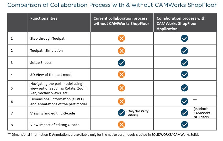 Collaboration Process with without CAMWorks ShopFloor