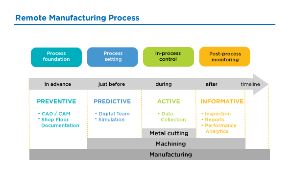 remote manufacturing process